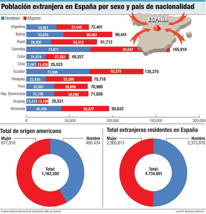 poblacion extranjera en espana por sexo y pais de nacionalidad