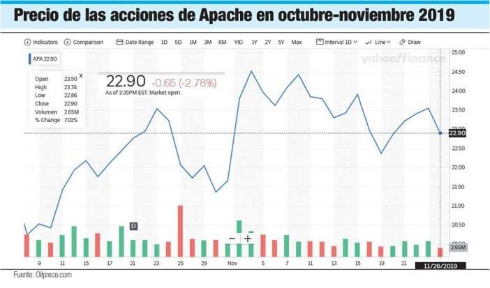 precio de las acciones de apache en octubre noviembre 2019