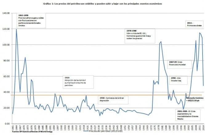 Precios crudo histórico