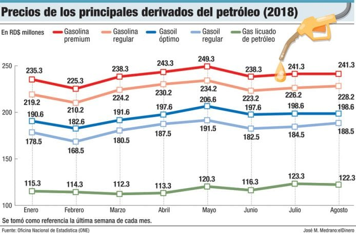 precios de los principales derivados del petroleo