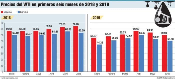 precios del wti en premios seis meses de 2018 y 2019