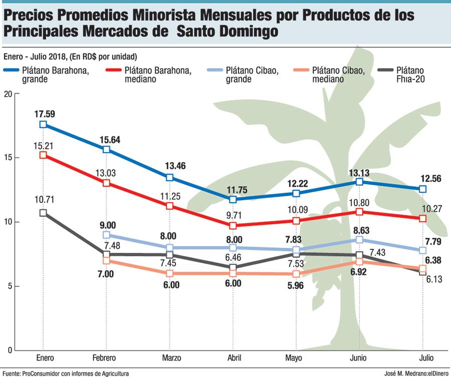 precios promedios minoristas mensuales por productos