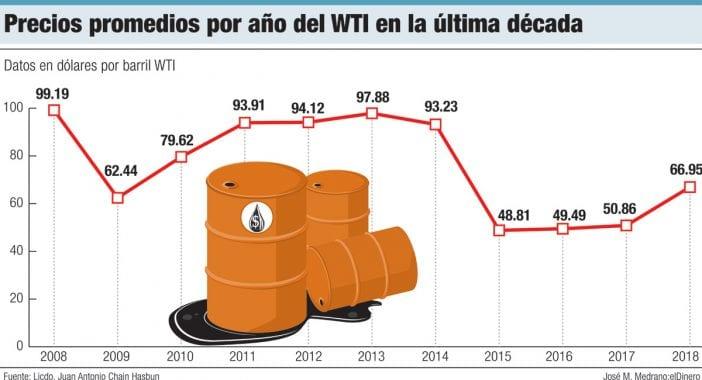 precios promedios por ano del wti en la ultima decada