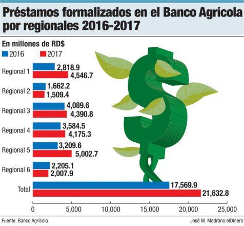 prestamos formalizados en banco agricola