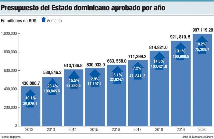 presupuesto del estado dominicano aprobado por año