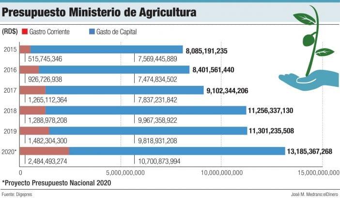 presupuesto ministerio de agricultura