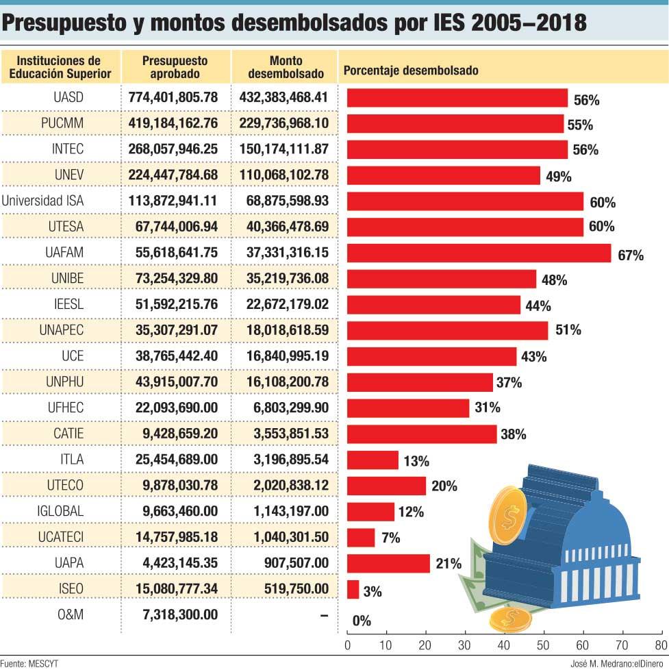 presupuesto y montos desembolsados por ies 2005 2018
