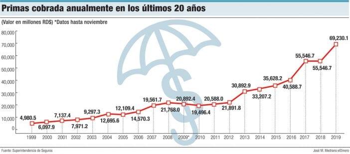 primas cobradas anualmente en los ultimos 20 anos