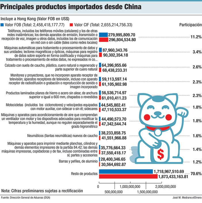 principales de producto importados desde china