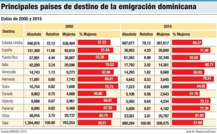 principales paises de destino de la emigración dominicana