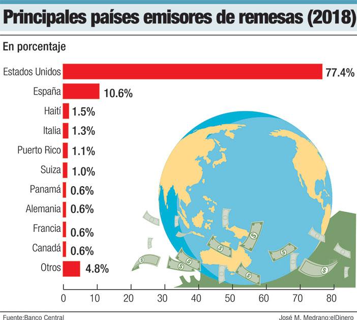 Principales países emisores de remesas (2018)
