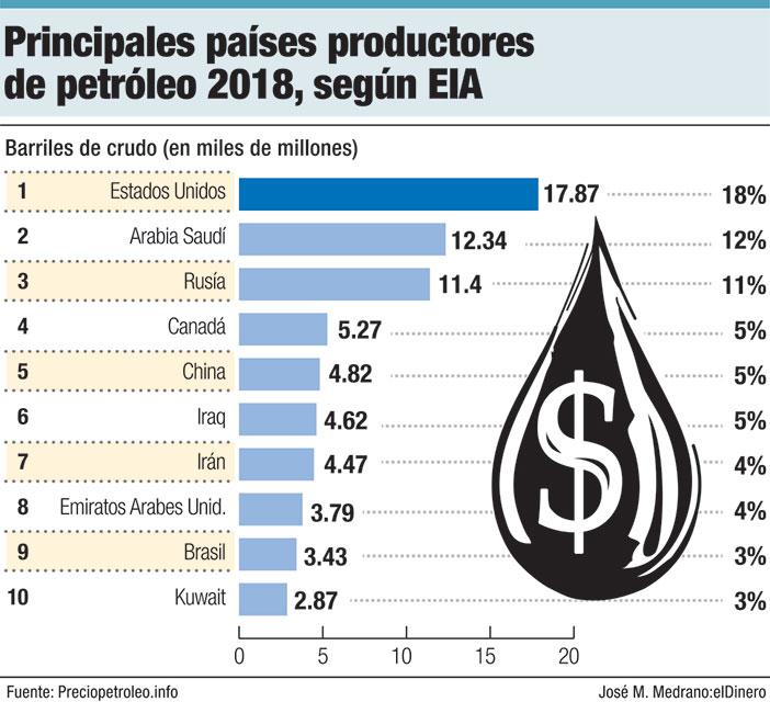 principales paises productores de petroleo 2018 sefun eia