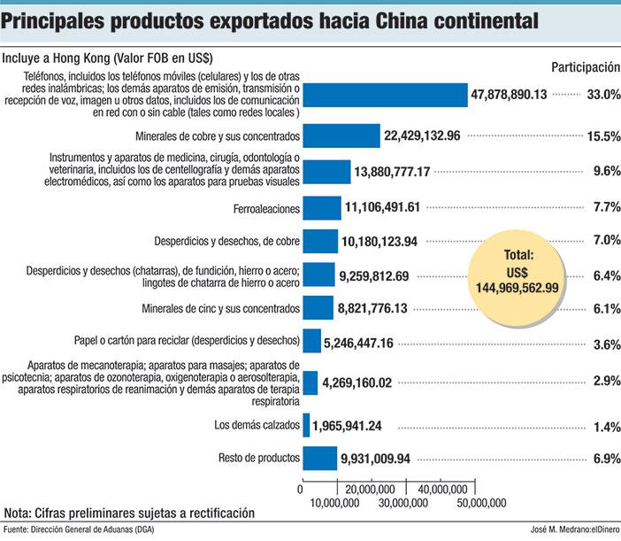 principales productos exportaciones hacia china continental