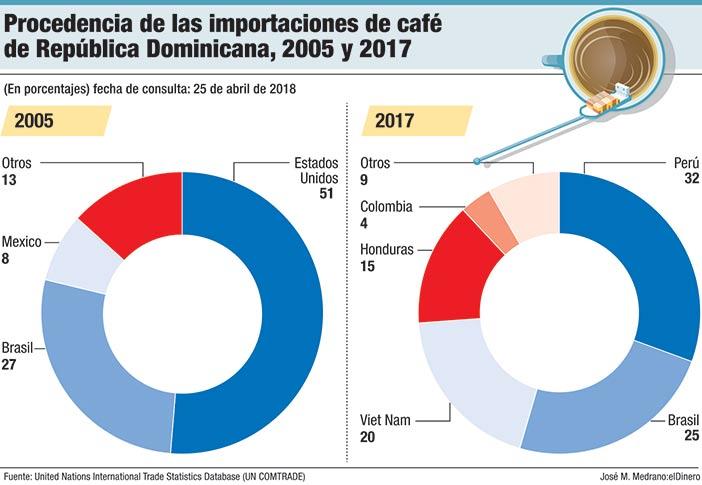 procedencia de las importaciones de cafe de republica dominica 2005 y 2017