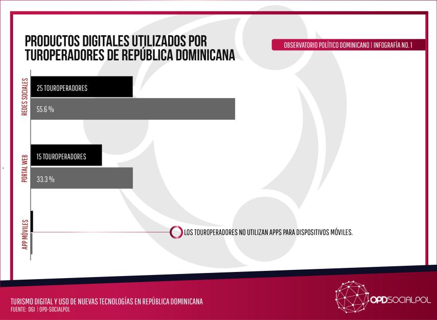 productos digitales usados por turoperadores rd