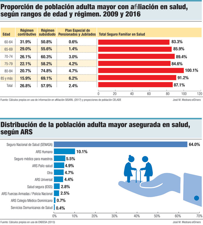 prorcion de poblacion adulta mayor con afilicacion en salud segun rangos de edad y regimen