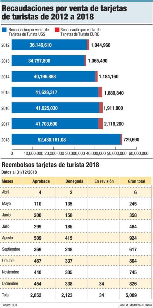 recaudaciones por venta de tarjeta de turista de 2012 a 2018