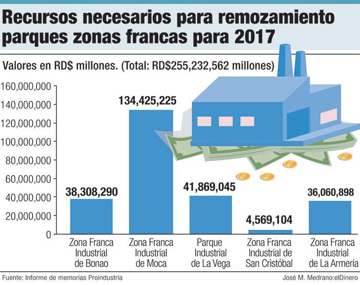 recursos necesarios para remozamiento parques zonas frnacas para 2017