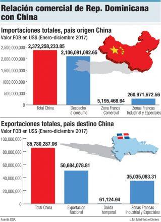 relacion comercial rd con china