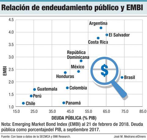 relacion de endeudamiento publico y embi