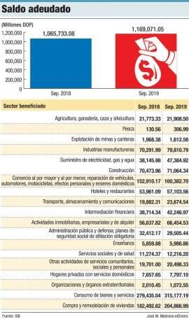 saldo adeudado banca dominicana