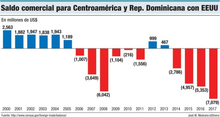 saldo comercial para centroamerica y rd con eeuu