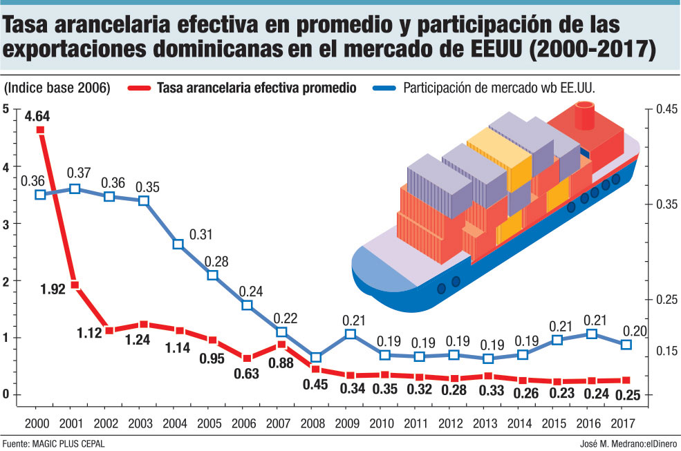 tasa arancela efectiva en promedio y participacion de las exportaciones dominicana en el mercado de eeuu