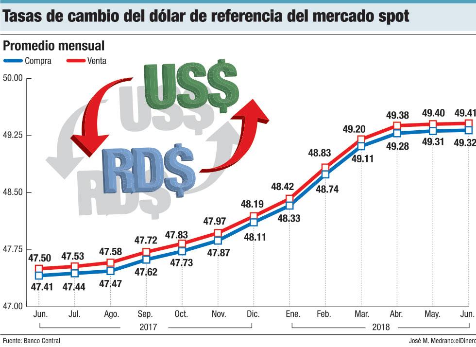 Dolar De Referencia Del Mercado Spot