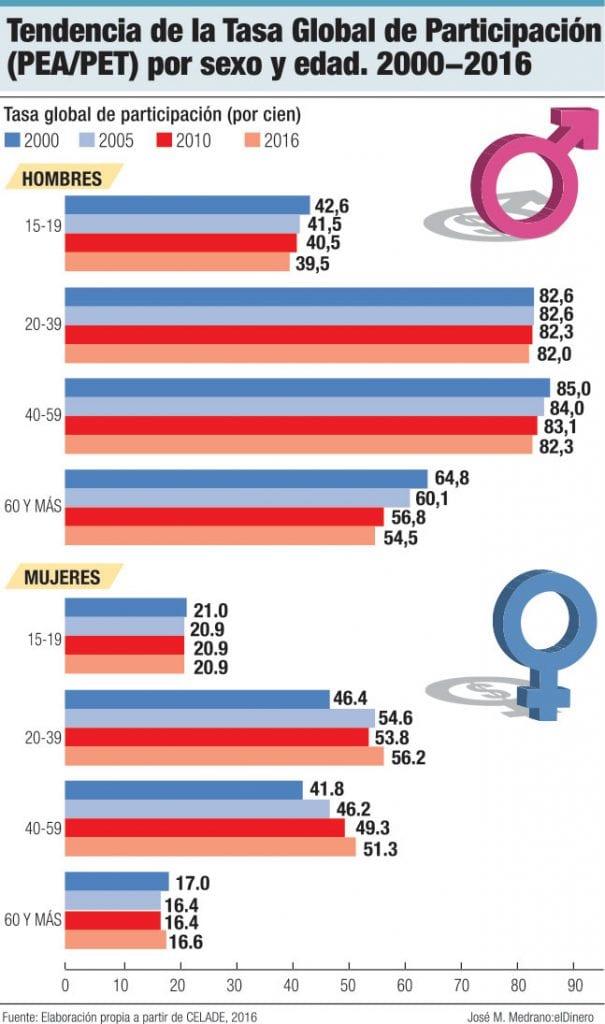 tendencia de la tasa global de participacion por sexo y edad