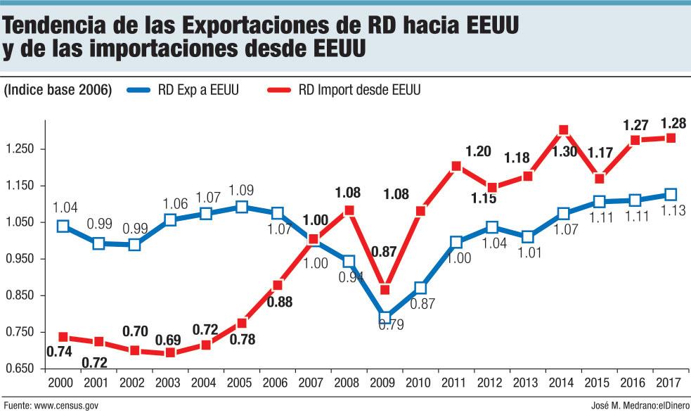 tendencias de la exportaciones de rd hacia eeuu y de las imporacines desde eeuu