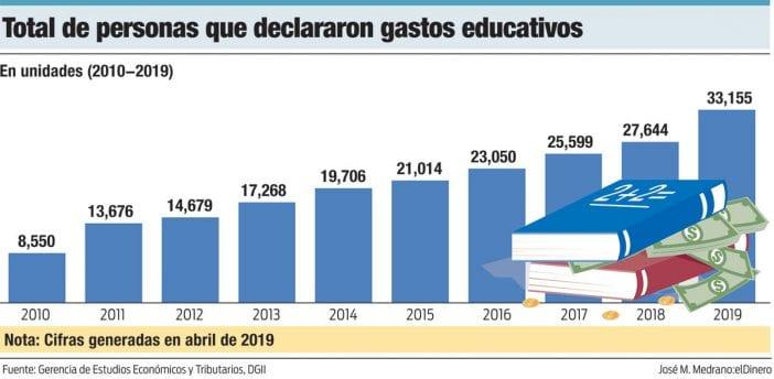 total de personas que declararon gastos educativos