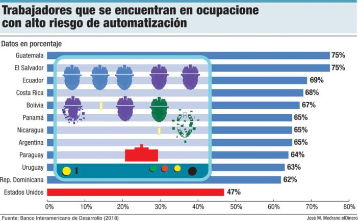 trabajadores ocupaciones en riesgo de automatizacion