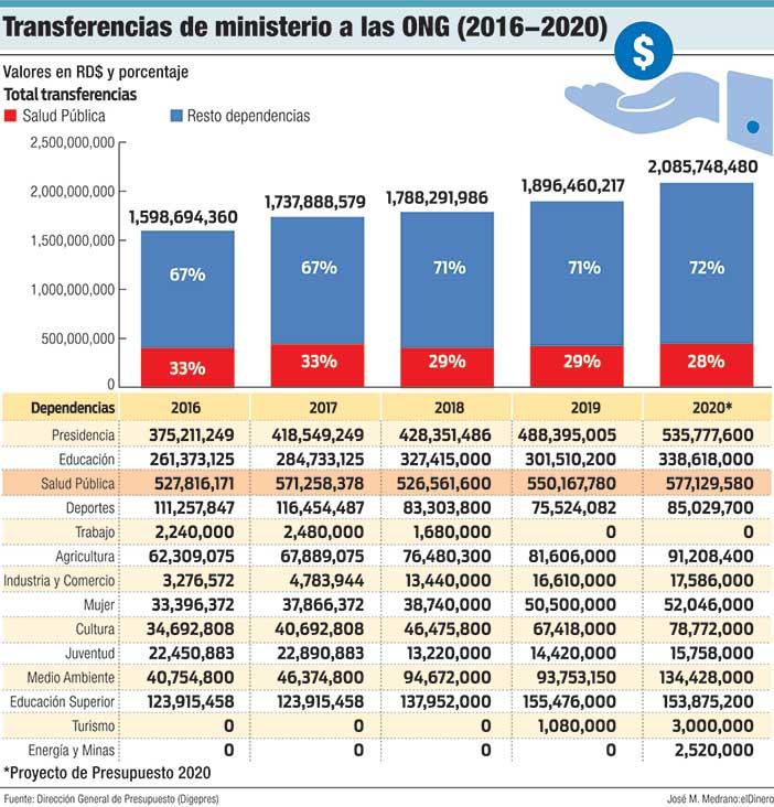 transferencias de ministerio a las ong 2016 2020