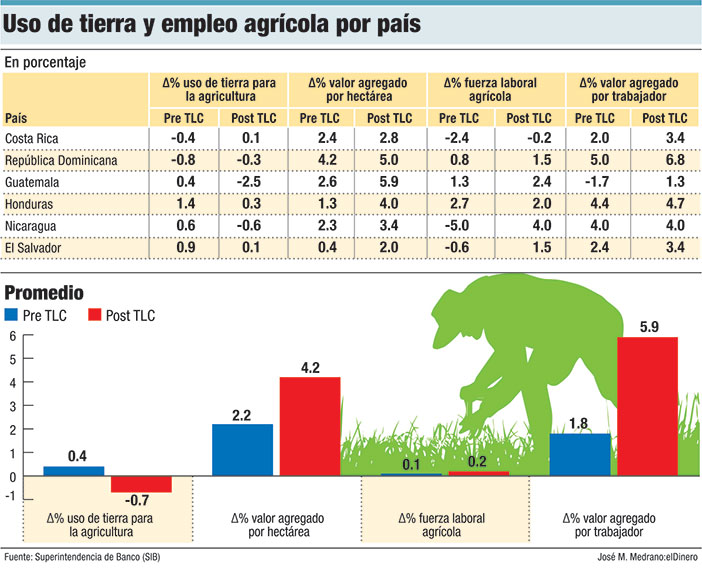 uso de la tierra y empleo agricola por pais