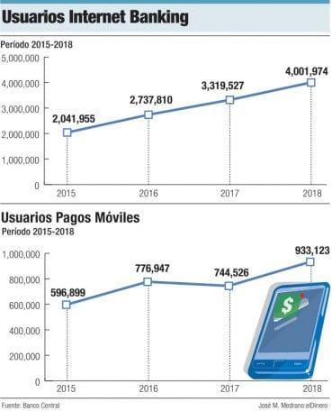 usuarios internet banking