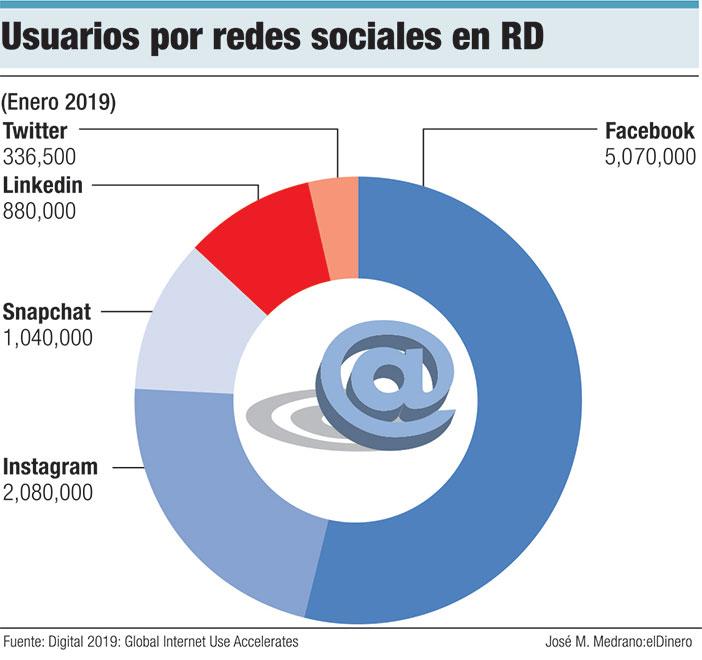 usuarios por redes sociales en rd