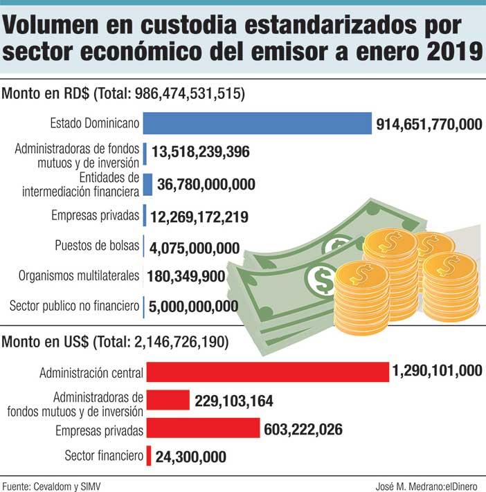 volumen en custodia estandarizados por sector economico del emisor a enero 2019