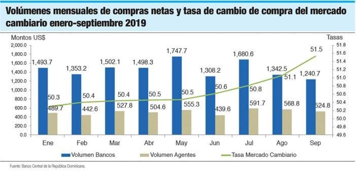 volumenes mensuales de compras netas y tasa de cambio de compra del mercado cambiario enero septiembre 2019