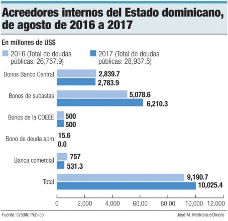 acreedores internos gobierno dominicano