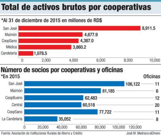 activos brutos cooperativas