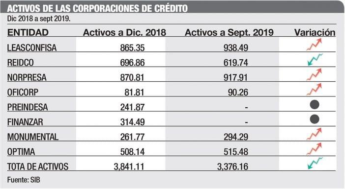 activos corporaciones de credito