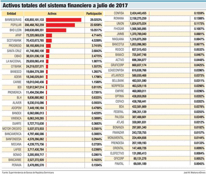 activos sistema financiero dominicano