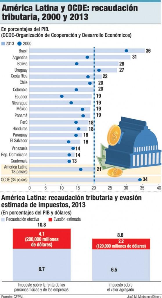 america latina capacidad tributaria