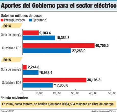 aportes sector electrico