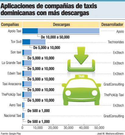 app taxis rd