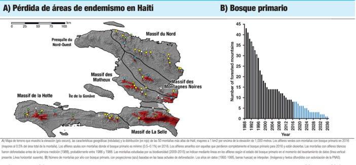 areas perdidas endemismo haiti