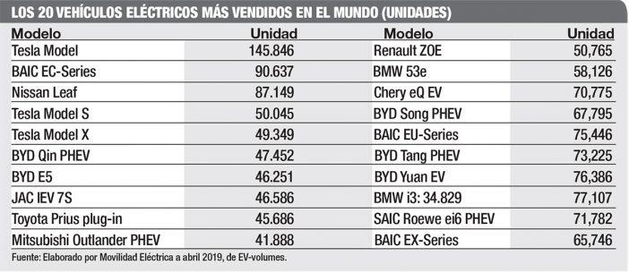 autos electricos mas vendidos