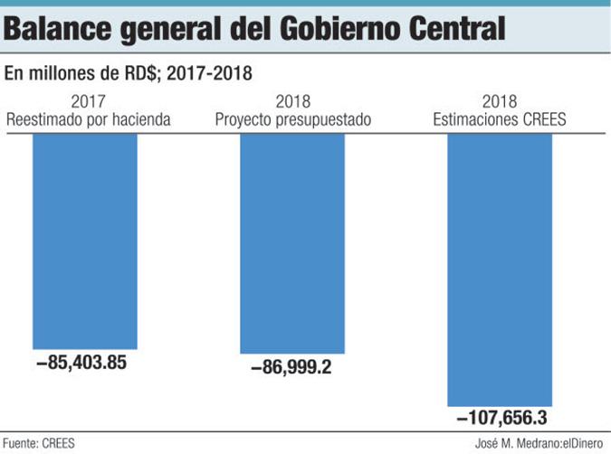 balance general gobierno central