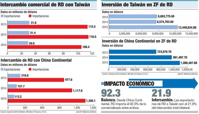 balanza comercial taiwan
