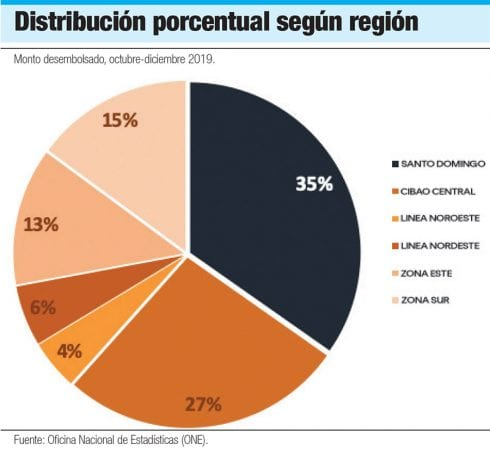 banca solidaria distribucion porcentual